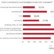 PrestaShop i WooCommerce dominują w polskim e-commerce